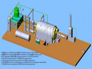 Waste Tyre And Plastic Pyrolysis Plant Supplier