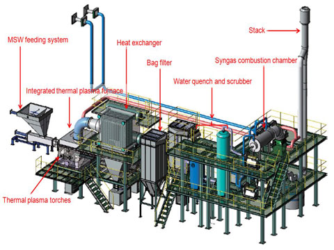 3D MSW Recycling Plant