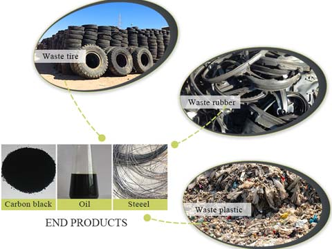 great waste rubber to fuel oil machine supplier