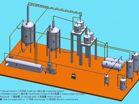Pyrolysis oil distillation process