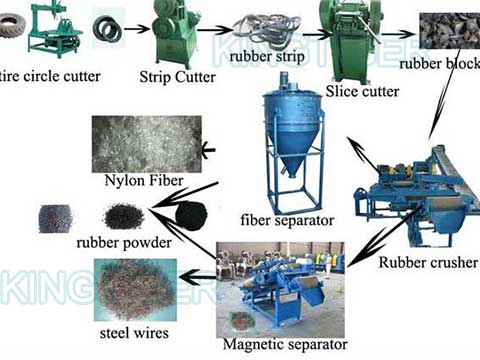 Tyre recycling machinery for sale in Kingtiger