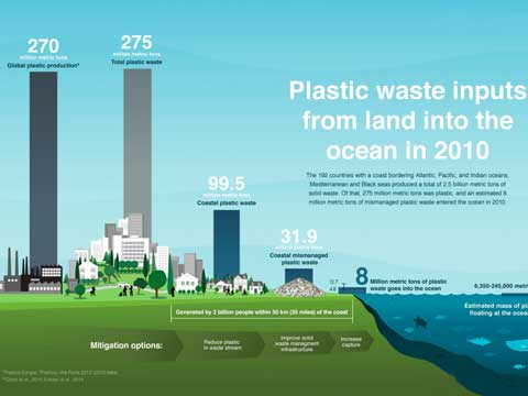 Reasons and Ways For Recycling Plastics - Waste Plastic