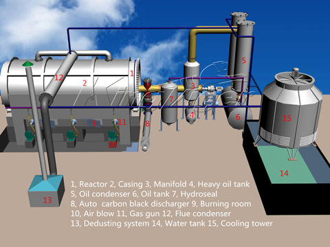 Waste Tyre Pyrolysis Plant Design