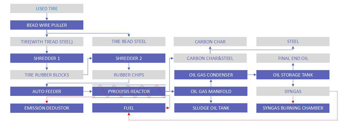 tires to oil technology