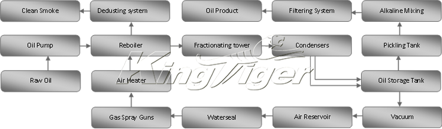 oil distillation process